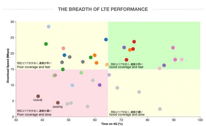 lte-graph