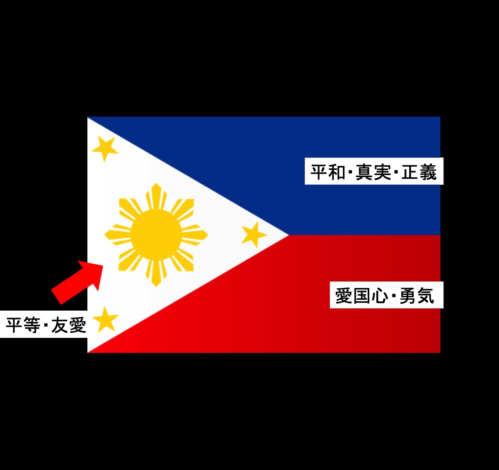 フィリピンの国旗にはこんな意味があった!? | セブ島観光 ...